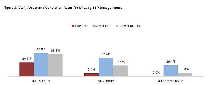 Graph-conviction rates for drc by ebp dosage hours.jpg